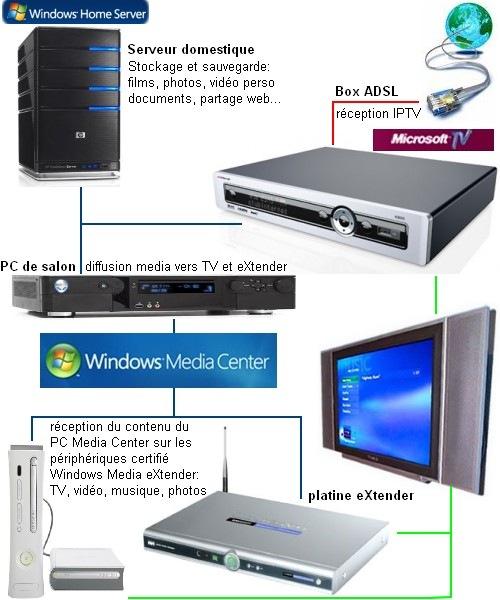 topologie_Windows_Media_Center