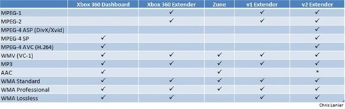 support_format_XBOX360