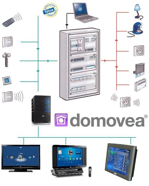 Domovea_Architecture_reseau
