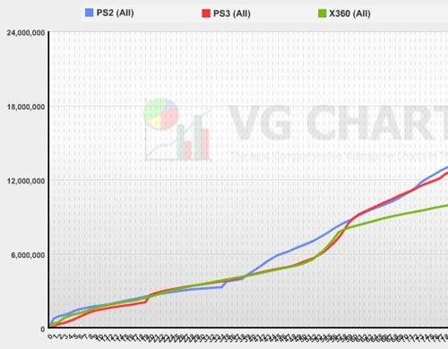 courbe_progression_vente_PS2_PS3_XBOX360