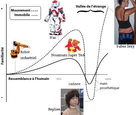 robot_vallee_etrange