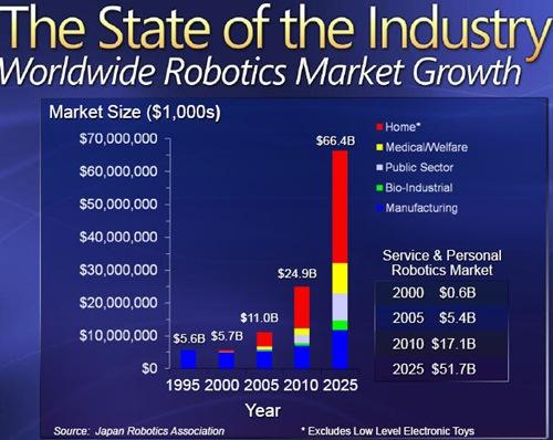 home_robot_market_prevision