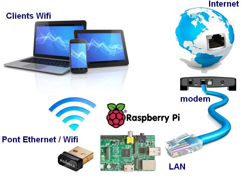 Raspberry-Pi_Pont_Lan_Ethernet_Wifi_AP