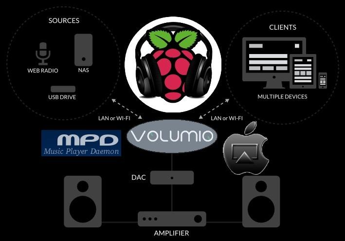 Volumio_MPD_Server_RaspberryPi
